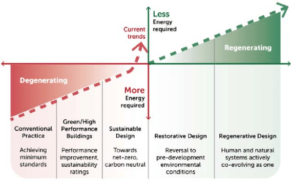 Conventional vs Green vs Sustainable vs Restorative vs Regenerative
